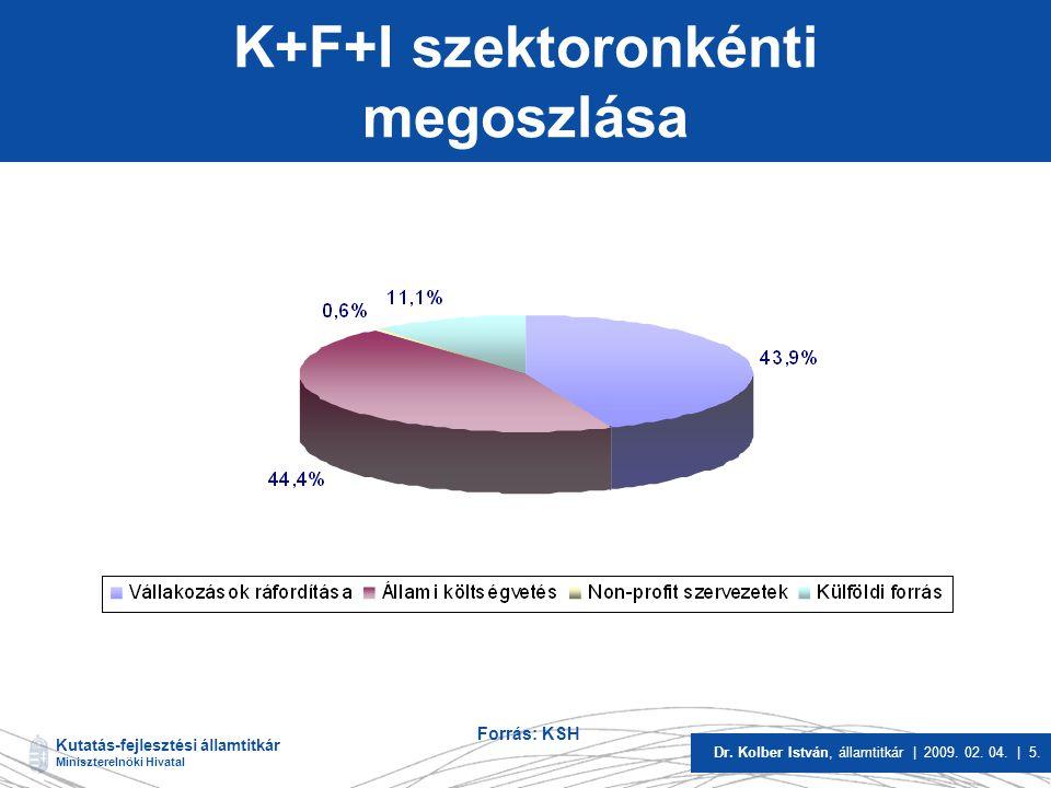 Kutatás-fejlesztési államtitkár Miniszterelnöki Hivatal Dr. Kolber István, államtitkár | 2009. 02. 04. | 5. K+F+I szektoronkénti megoszlása Forrás: KS