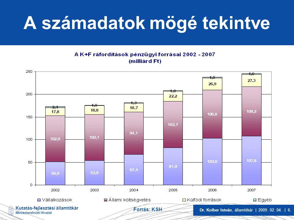Kutatás-fejlesztési államtitkár Miniszterelnöki Hivatal Dr. Kolber István, államtitkár | 2009. 02. 04. | 6. A számadatok mögé tekintve Forrás: KSH