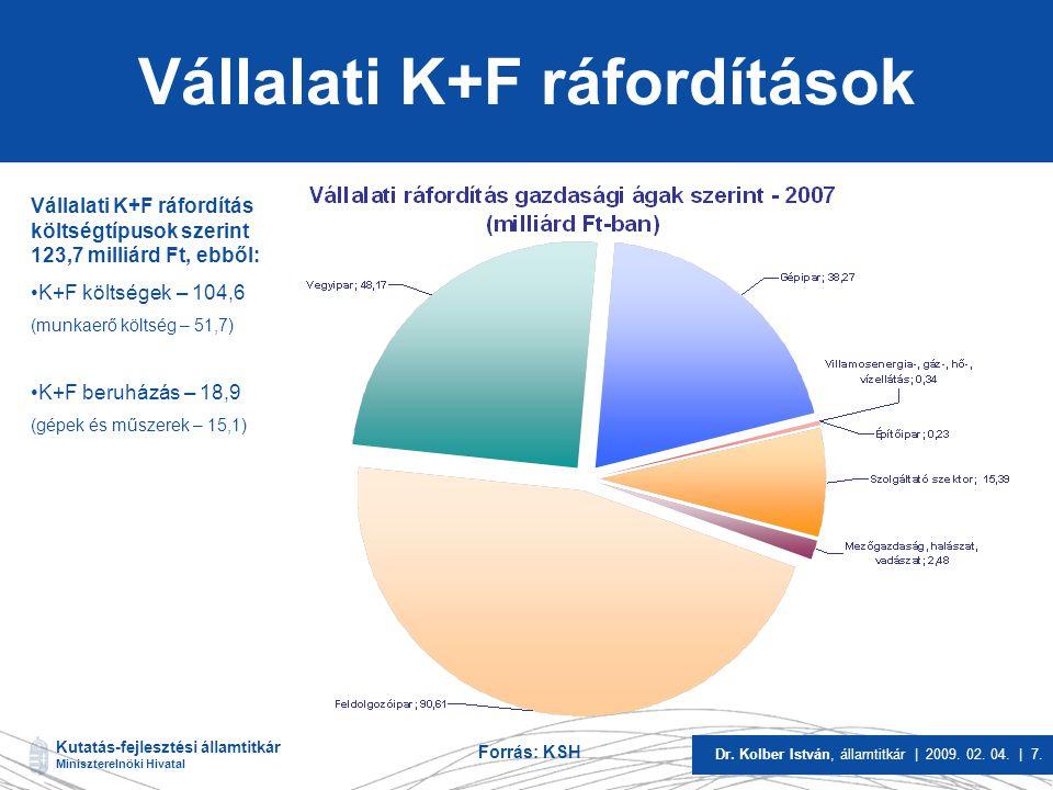 Kutatás-fejlesztési államtitkár Miniszterelnöki Hivatal Dr. Kolber István, államtitkár | 2009. 02. 04. | 7. Vállalati K+F ráfordítások Vállalati K+F r