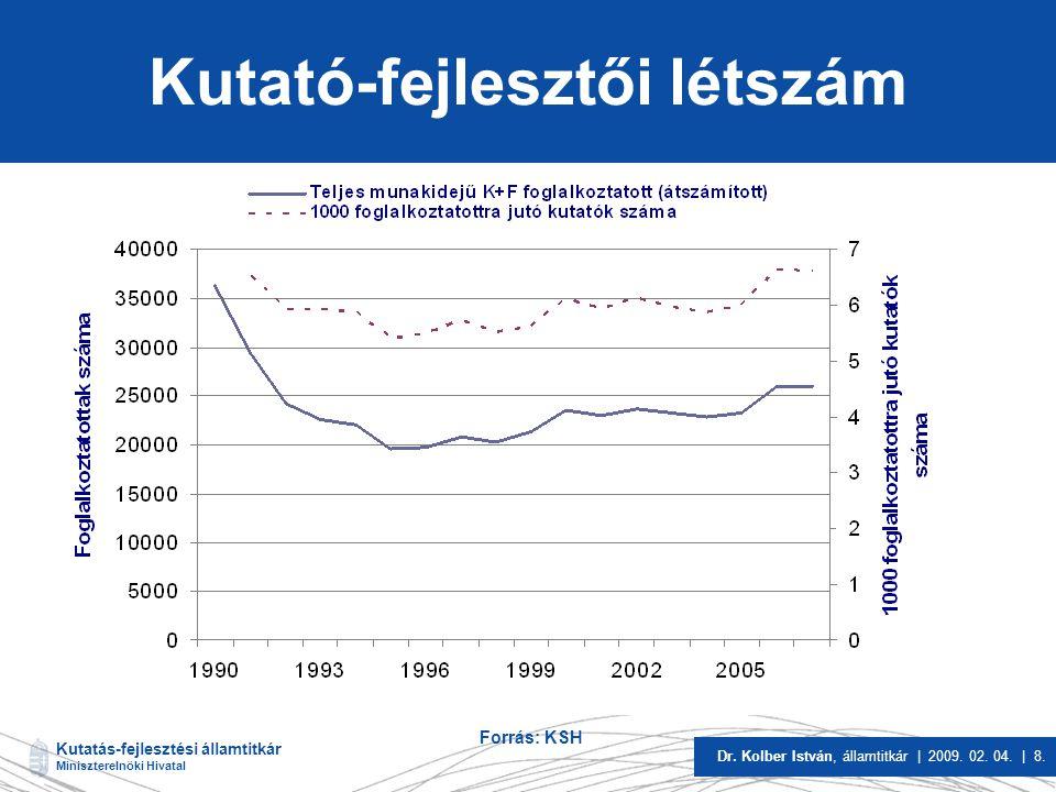 Kutatás-fejlesztési államtitkár Miniszterelnöki Hivatal Dr. Kolber István, államtitkár | 2009. 02. 04. | 8. Kutató-fejlesztői létszám Forrás: KSH