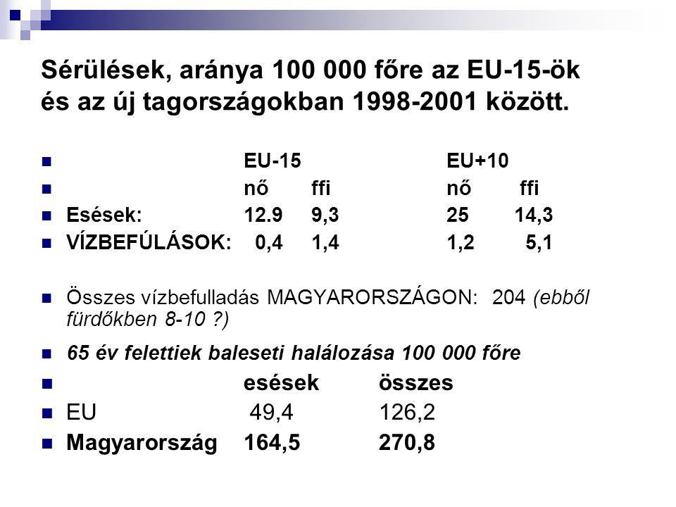 Sérülések, aránya 100 000 főre az EU-15-ök és az új tagországokban 1998-2001 között. EU-15EU+10 nőffinő ffi Esések: 12.99,3 2514,3 VÍZBEFÚLÁSOK: 0,41,