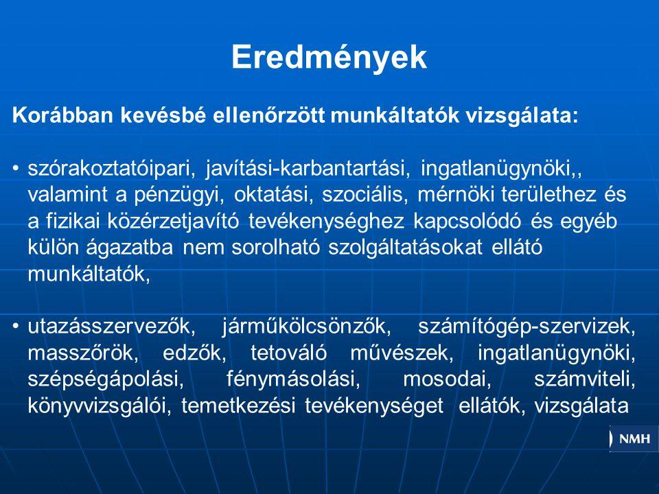 Eredmények 925 foglalkoztató több mint 2500 munkavállalója került a munkaügyi hatóság ellenőrzése alá.