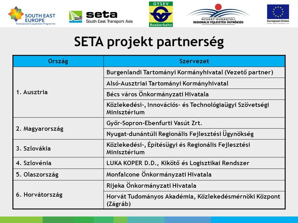 SETA projekt partnerség OrszágSzervezet 1.
