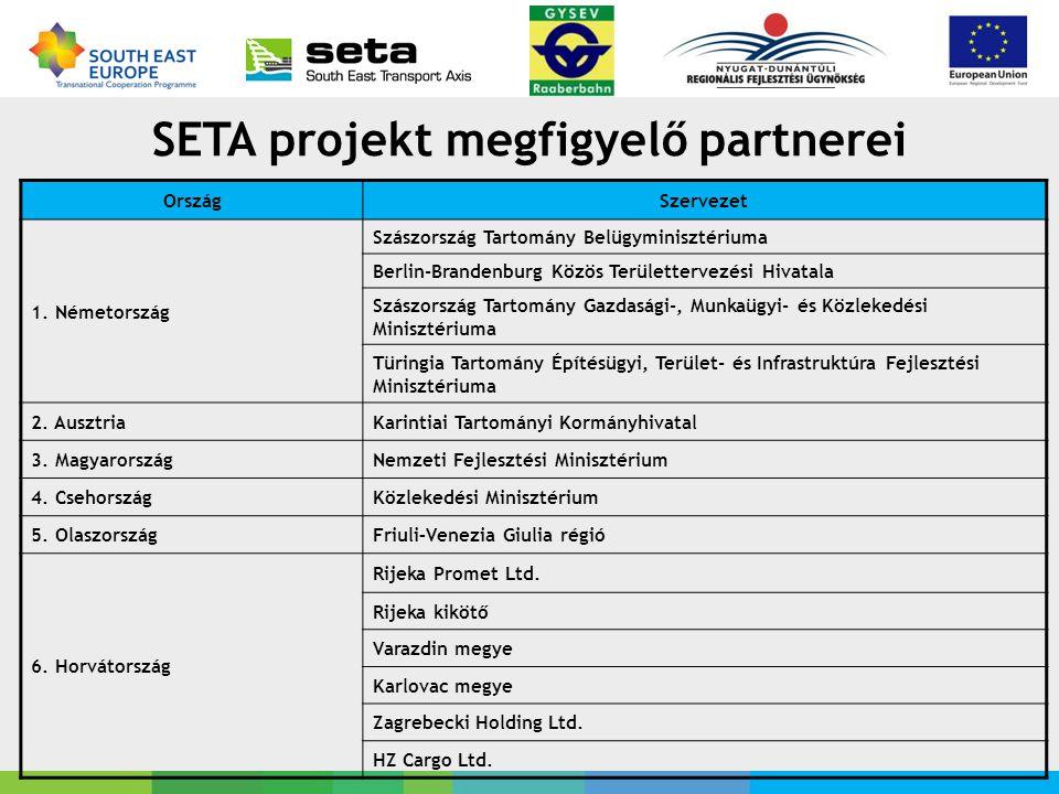 SETA projekt megfigyelő partnerei OrszágSzervezet 1.