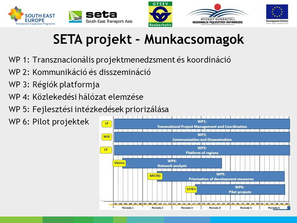 SETA projekt – Munkacsomagok WP 1: Transznacionális projektmenedzsment és koordináció WP 2: Kommunikáció és disszemináció WP 3: Régiók platformja WP 4: Közlekedési hálózat elemzése WP 5: Fejlesztési intézkedések priorizálása WP 6: Pilot projektek