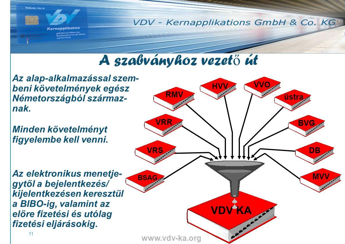 www.vdv-ka.org 11 VDV KA RMV VRR VRS VVOHVVBVG üstra DB MVV BSAG A szabványhoz vezet ő út Az alap-alkalmazással szem- beni követelmények egész Németországból származ- nak.