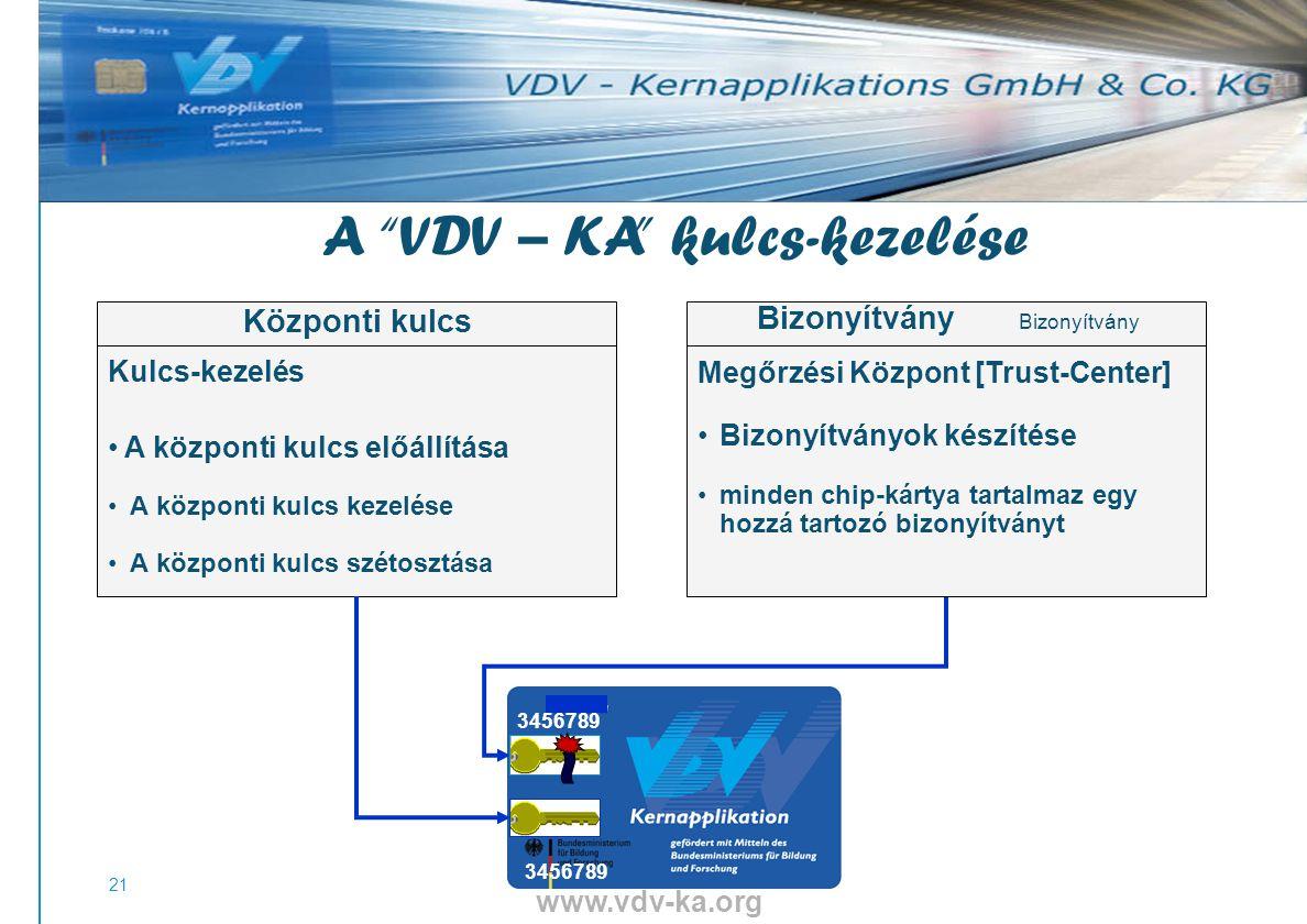 www.vdv-ka.org 21 3456789 Kulcs-kezelés A központi kulcs előállítása A központi kulcs kezelése A központi kulcs szétosztása Központi kulcs Megőrzési Központ [Trust-Center] Bizonyítványok készítése minden chip-kártya tartalmaz egy hozzá tartozó bizonyítványt Bizonyítvány A VDV – KA kulcs-kezelése
