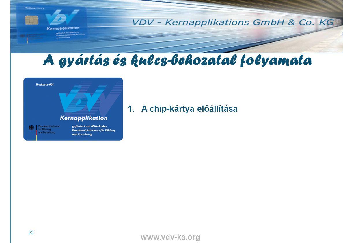 www.vdv-ka.org 22 1.A chip-kártya előállítása A gyártás és kulcs-behozatal folyamata