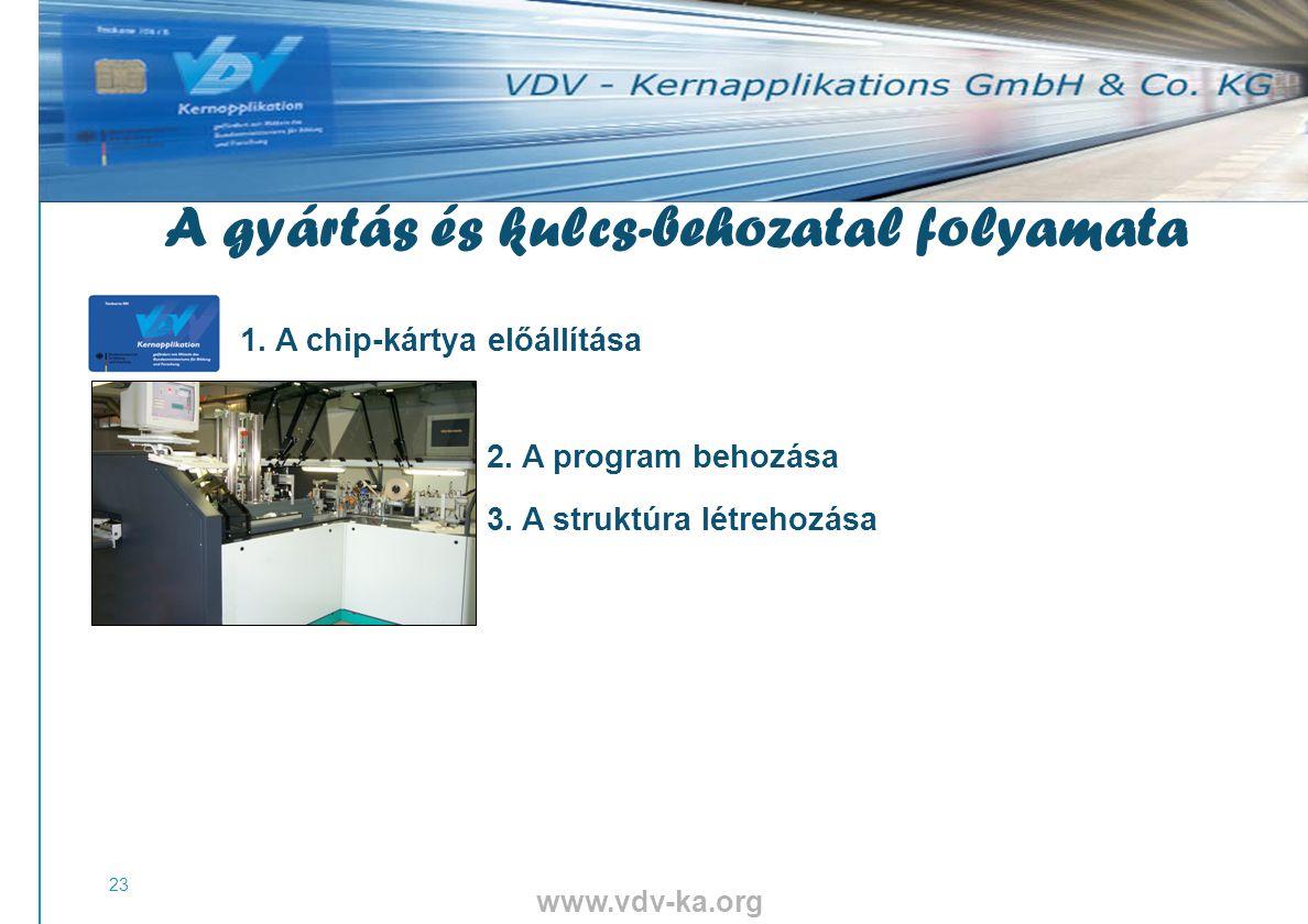 www.vdv-ka.org 23 1. A chip-kártya előállítása 2.