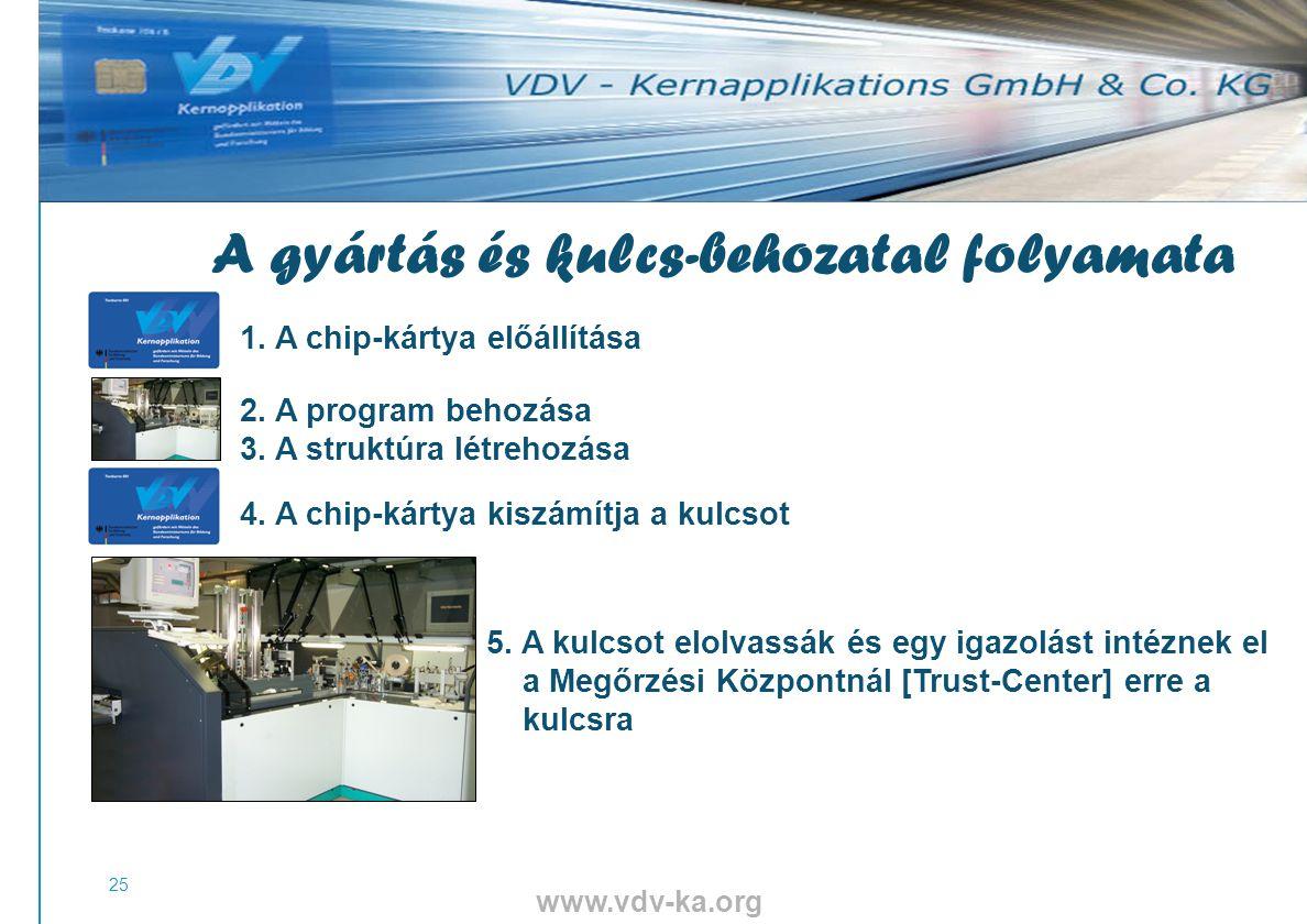 www.vdv-ka.org 25 1. A chip-kártya előállítása 2.
