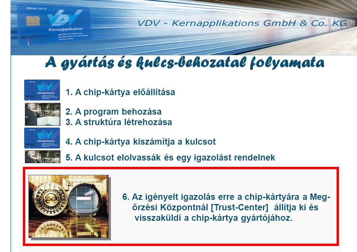 www.vdv-ka.org 26 1. A chip-kártya előállítása 2.