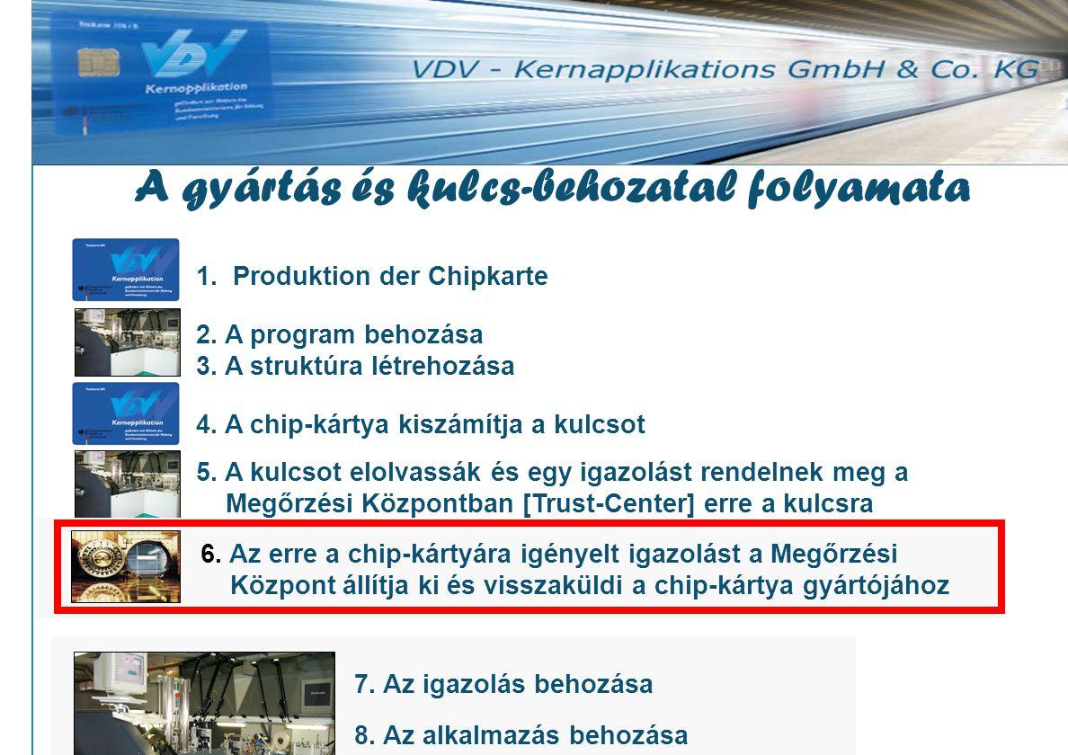 www.vdv-ka.org 27 1. Produktion der Chipkarte 2. A program behozása 3.