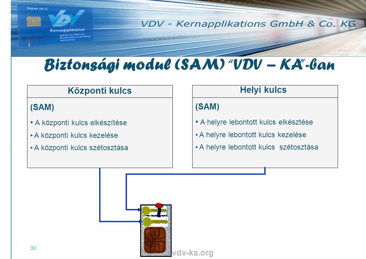 www.vdv-ka.org 30 SAM (SAM) A központi kulcs elkészítése A központi kulcs kezelése A központi kulcs szétosztása Központi kulcs Helyi kulcs (SAM) A helyre lebontott kulcs elkésztése A helyre lebontott kulcs kezelése A helyre lebontott kulcs szétosztása Biztonsági modul (SAM) VDV – KA -ban