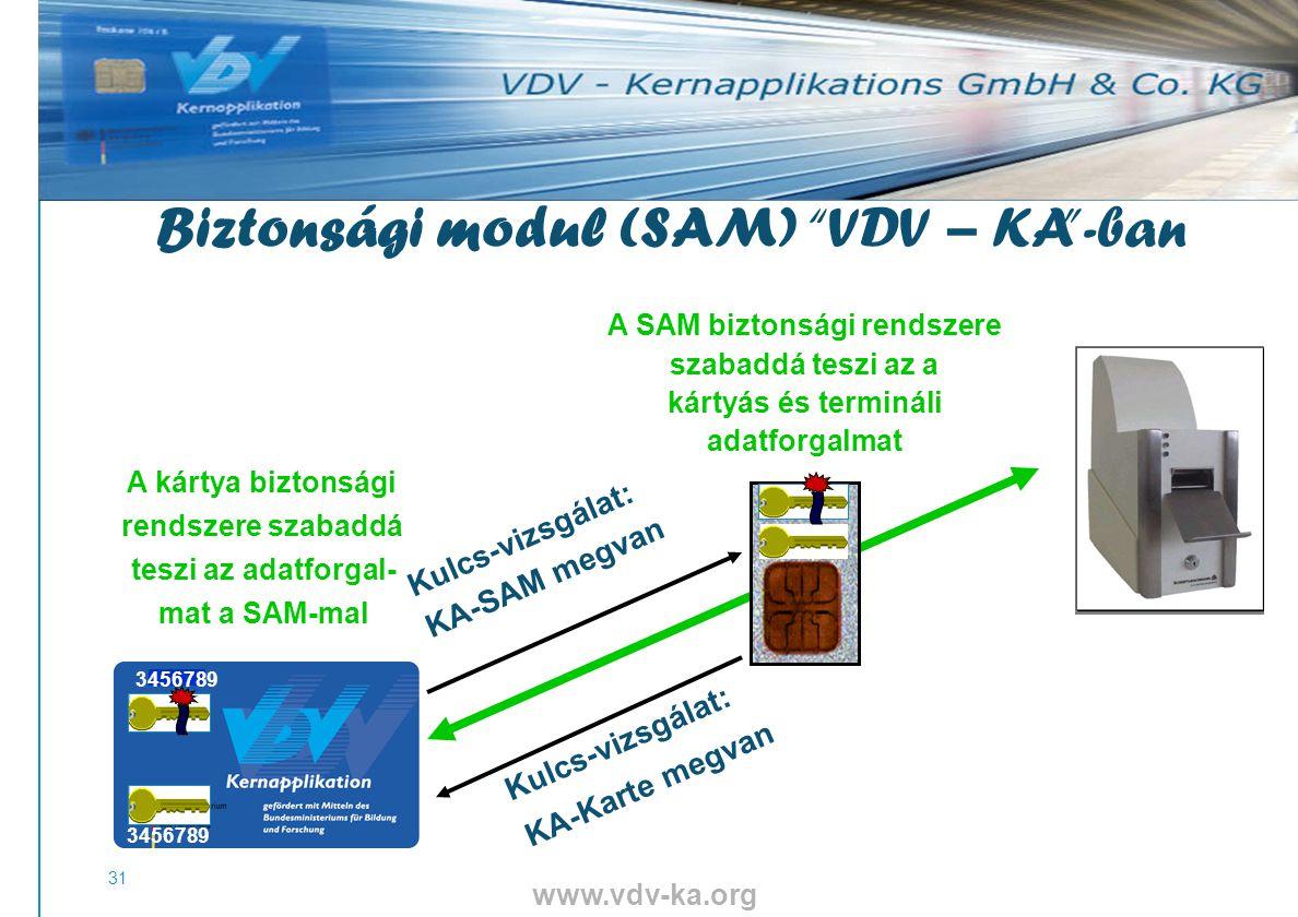 www.vdv-ka.org 31 Kulcs-vizsgálat: KA-SAM megvan Kulcs-vizsgálat: KA-Karte megvan A kártya biztonsági rendszere szabaddá teszi az adatforgal- mat a SAM-mal A SAM biztonsági rendszere szabaddá teszi az a kártyás és termináli adatforgalmat 3456789 Biztonsági modul (SAM) VDV – KA -ban