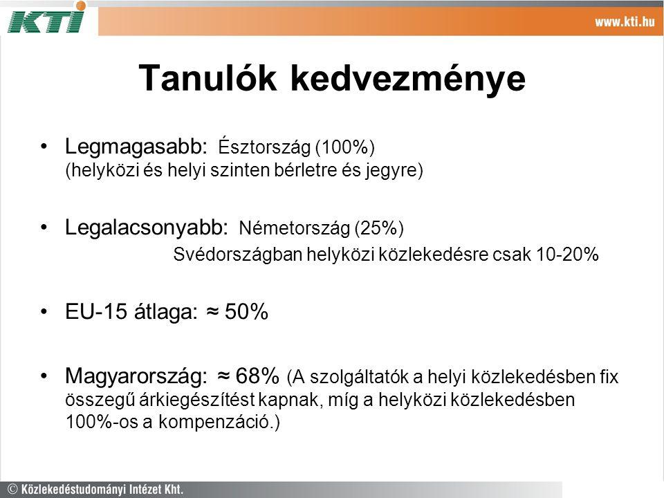 Tanulók kedvezménye Legmagasabb: Észtország (100%) (helyközi és helyi szinten bérletre és jegyre) Legalacsonyabb: Németország (25%) Svédországban helyközi közlekedésre csak 10-20% EU-15 átlaga: ≈ 50% Magyarország: ≈ 68% (A szolgáltatók a helyi közlekedésben fix összegű árkiegészítést kapnak, míg a helyközi közlekedésben 100%-os a kompenzáció.)