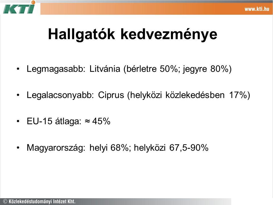 Hallgatók kedvezménye Legmagasabb: Litvánia (bérletre 50%; jegyre 80%) Legalacsonyabb: Ciprus (helyközi közlekedésben 17%) EU-15 átlaga: ≈ 45% Magyarország: helyi 68%; helyközi 67,5-90%