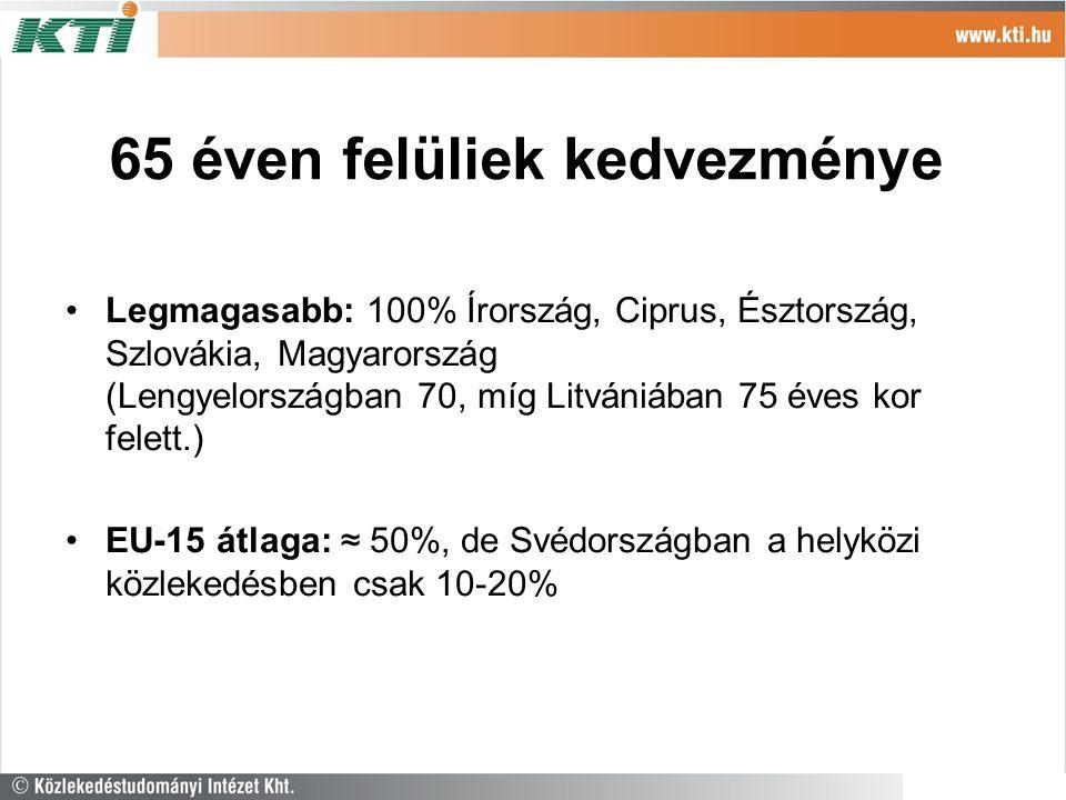 65 éven felüliek kedvezménye Legmagasabb: 100% Írország, Ciprus, Észtország, Szlovákia, Magyarország (Lengyelországban 70, míg Litvániában 75 éves kor felett.) EU-15 átlaga: ≈ 50%, de Svédországban a helyközi közlekedésben csak 10-20%
