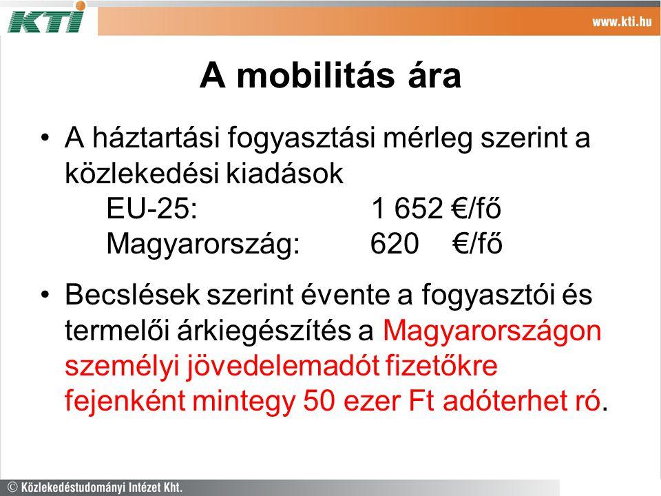 A mobilitás ára A háztartási fogyasztási mérleg szerint a közlekedési kiadások EU-25: 1 652 €/fő Magyarország: 620 €/fő Becslések szerint évente a fogyasztói és termelői árkiegészítés a Magyarországon személyi jövedelemadót fizetőkre fejenként mintegy 50 ezer Ft adóterhet ró.
