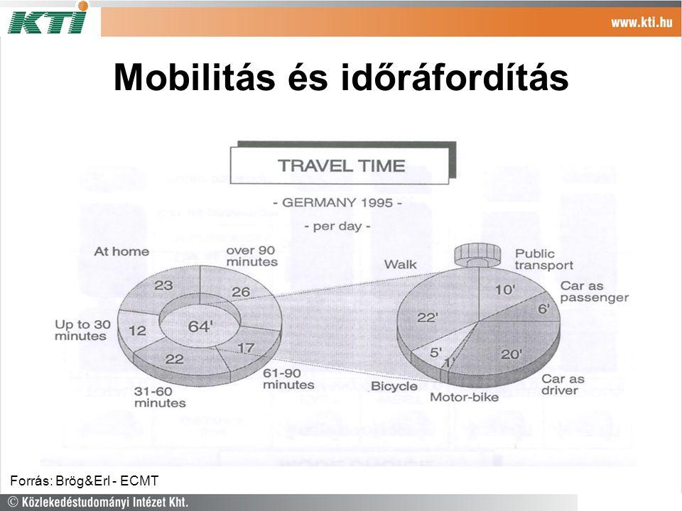 Mobilitás és időráfordítás Forrás: Brög&Erl - ECMT