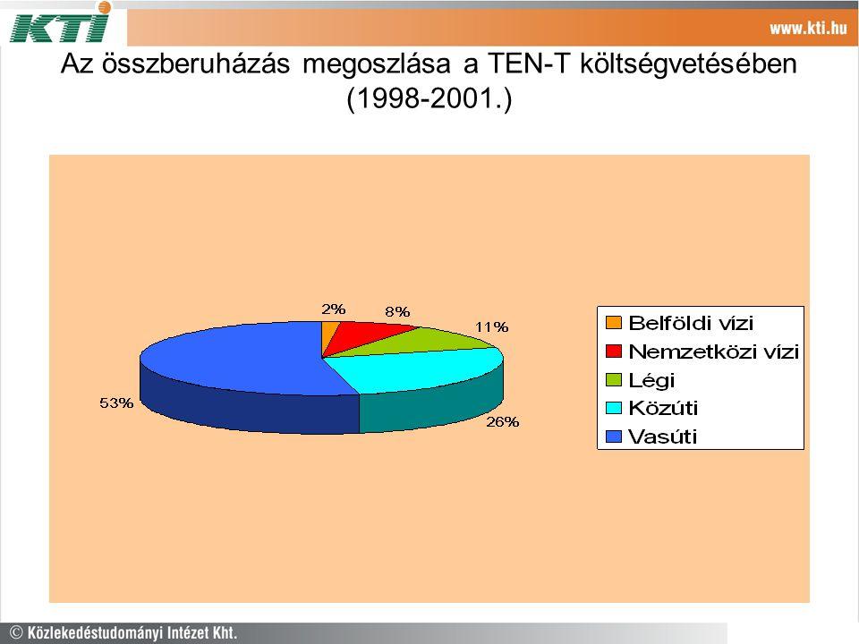 Az összberuházás megoszlása a TEN-T költségvetésében (1998-2001.)
