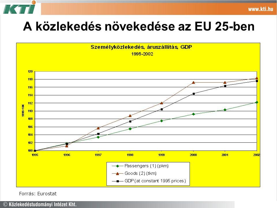A közlekedés növekedése az EU 25-ben Forrás: Eurostat