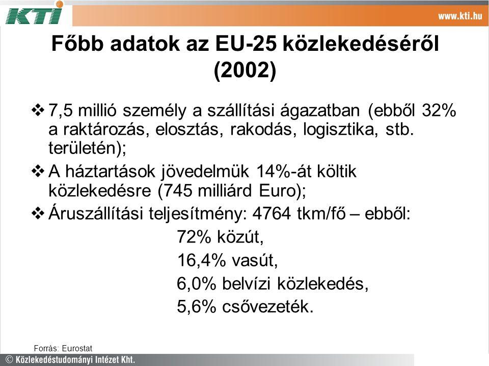 Főbb adatok az EU-25 közlekedéséről (2002)  7,5 millió személy a szállítási ágazatban (ebből 32% a raktározás, elosztás, rakodás, logisztika, stb. te