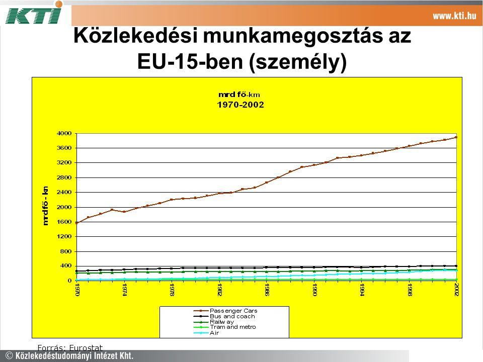 Közlekedési munkamegosztás az EU-15-ben (áru) Forrás: Eurostat
