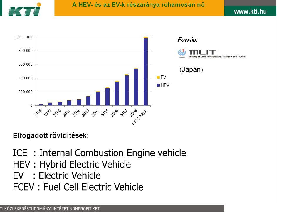 5 A HEV- és az EV-k részaránya rohamosan nő Elfogadott rövidítések: ICE : Internal Combustion Engine vehicle HEV : Hybrid Electric Vehicle EV : Electric Vehicle FCEV : Fuel Cell Electric Vehicle Forrás: (Japán)