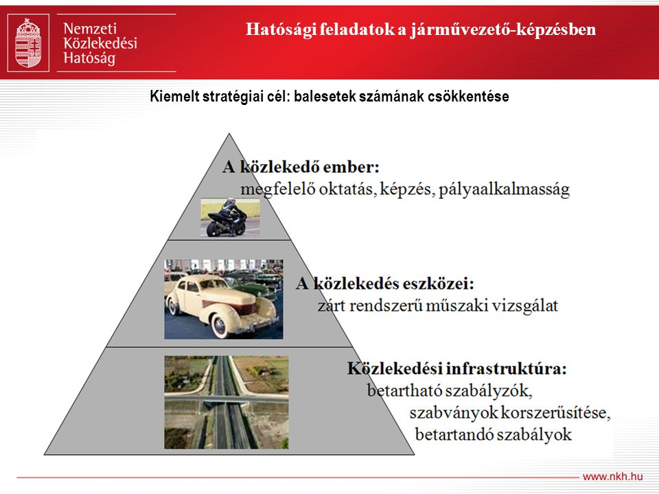 A közúti járművezető és a közúti közlekedési szakember képzést meghatározó alapvető jogszabályok – 1988.