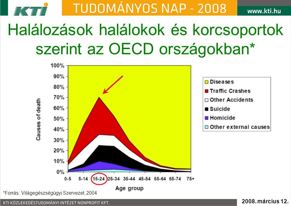 Halálozások halálokok és korcsoportok szerint az OECD országokban* *Forrás: Világegészségügyi Szervezet, 2004 2008.