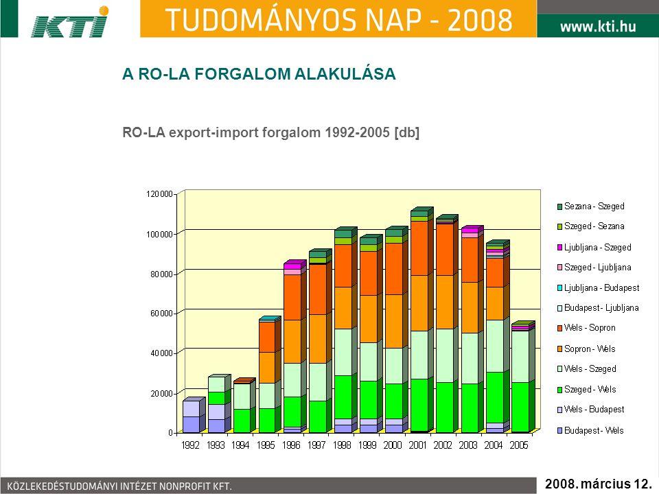 A RO-LA FORGALOM ALAKULÁSA RO-LA export-import forgalom 1992-2005 [db] 2008. március 12.