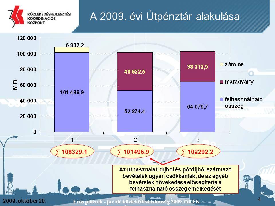 2009. október 20. Erős pillérek - javuló közlekedésbiztonság 2009, ORFK 4 A 2009. évi Útpénztár alakulása ∑ 108329,1∑ 101496,9∑ 102292,2 Az úthasznála