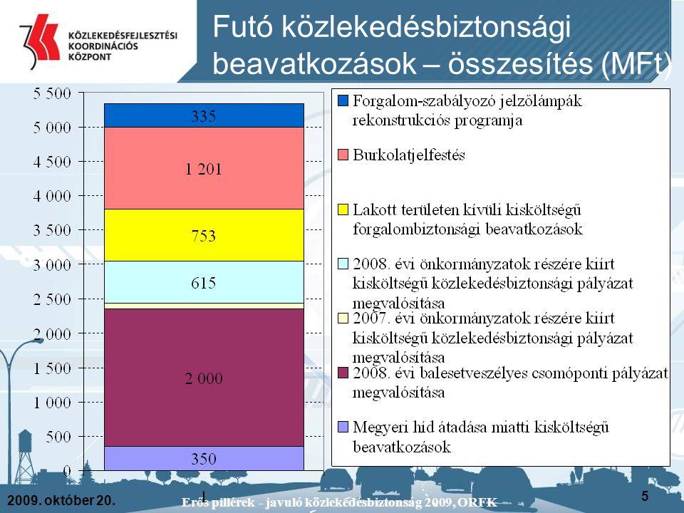2009. október 20. Erős pillérek - javuló közlekedésbiztonság 2009, ORFK 5 Futó közlekedésbiztonsági beavatkozások – összesítés (MFt)