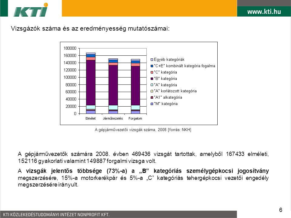 7 Vizsgázók száma és az eredményesség mutatószámai: Az eredményes gépjárművezető vizsgák aránya, 2008 [forrás: NKH] A 2008.