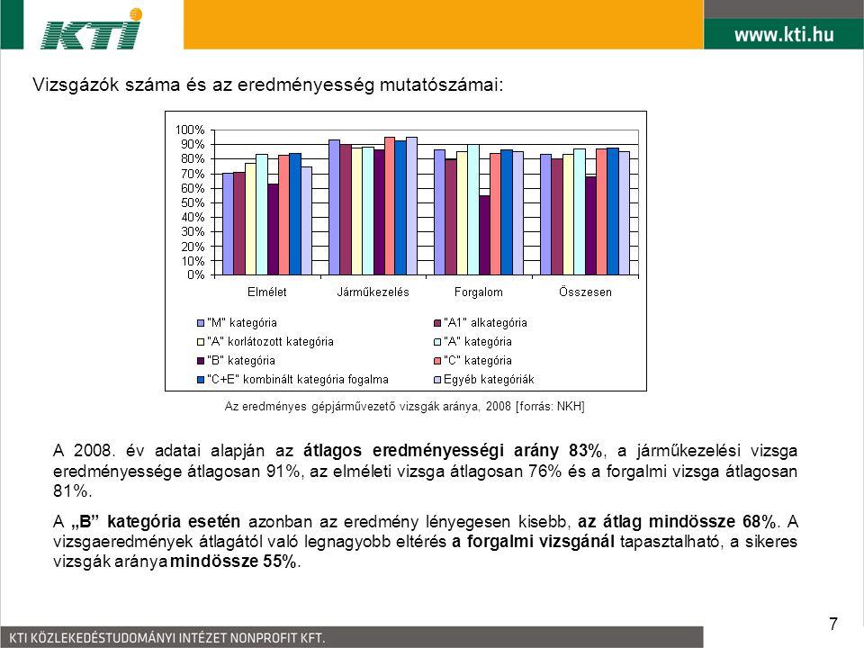 7 Vizsgázók száma és az eredményesség mutatószámai: Az eredményes gépjárművezető vizsgák aránya, 2008 [forrás: NKH] A 2008. év adatai alapján az átlag