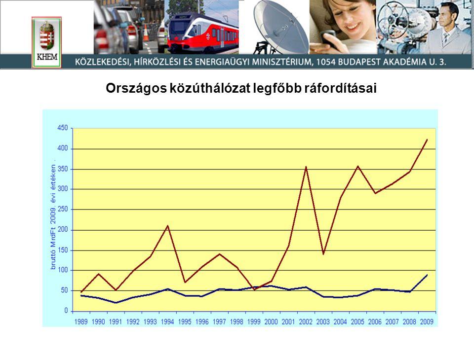 Országos közúthálózat legfőbb ráfordításai