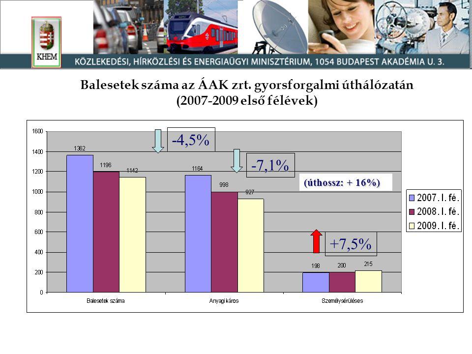 -4,5% -7,1% +7,5% (úthossz: + 16%) Balesetek száma az ÁAK zrt.