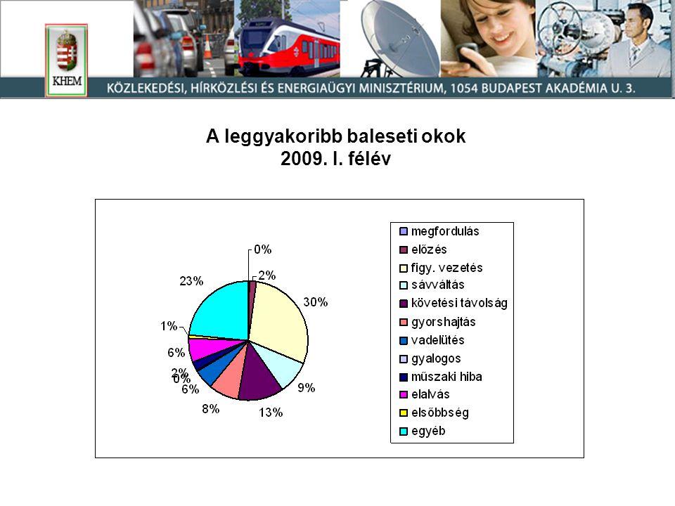 A leggyakoribb baleseti okok 2009. I. félév