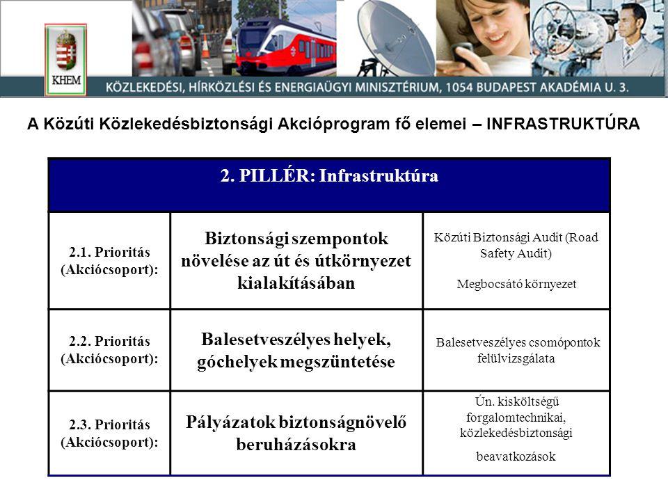 A Közúti Közlekedésbiztonsági Akcióprogram fő elemei – INFRASTRUKTÚRA 2.
