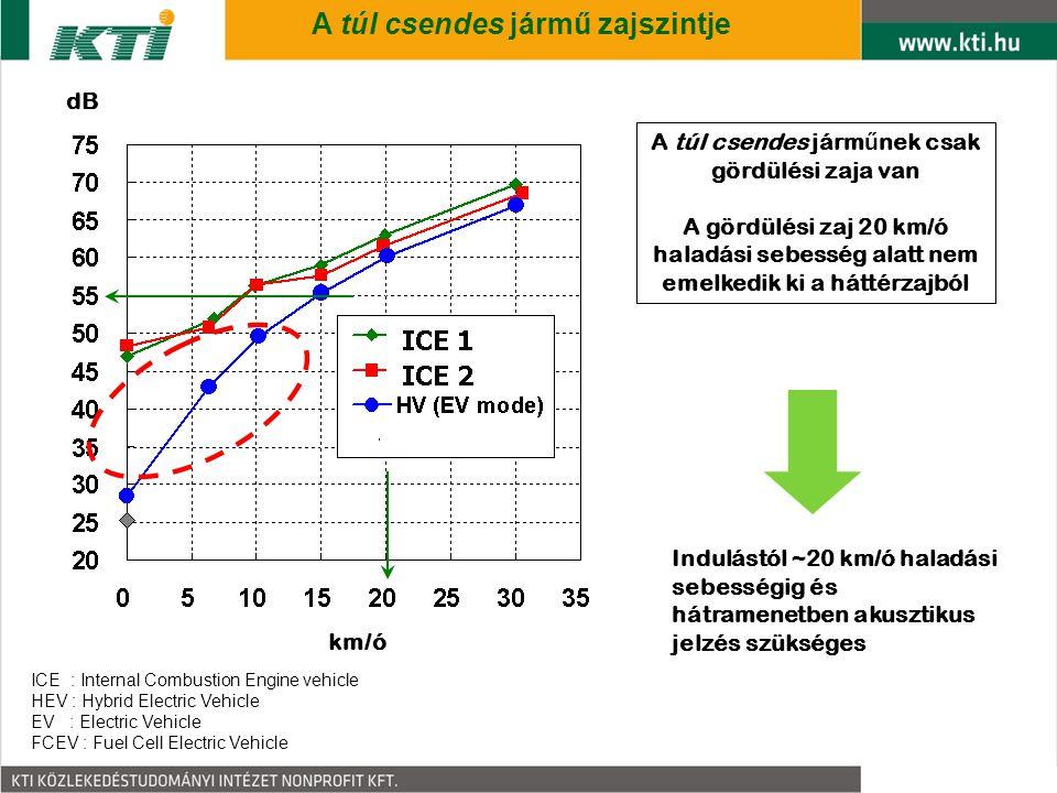4 A túl csendes jármű zajszintje A túl csendes járm ű nek csak gördülési zaja van A gördülési zaj 20 km/ó haladási sebesség alatt nem emelkedik ki a háttérzajból km/ó dB Indulástól ~20 km/ó haladási sebességig és hátramenetben akusztikus jelzés szükséges ICE : Internal Combustion Engine vehicle HEV : Hybrid Electric Vehicle EV : Electric Vehicle FCEV : Fuel Cell Electric Vehicle
