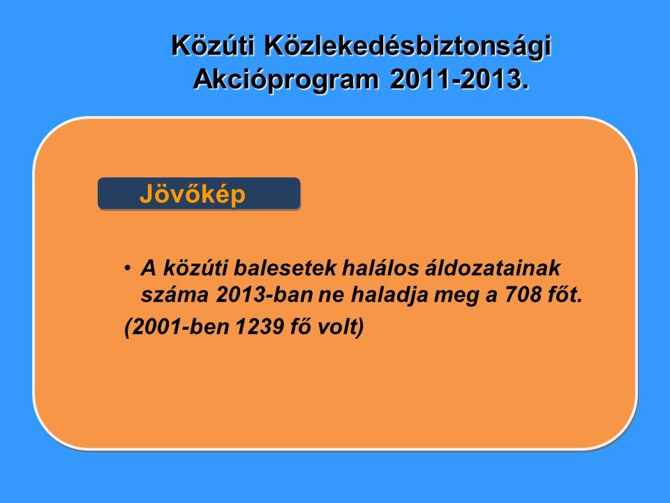 Közúti Közlekedésbiztonsági Akcióprogram 2011-2013. A közúti balesetek halálos áldozatainak száma 2013-ban ne haladja meg a 708 főt. (2001-ben 1239 fő