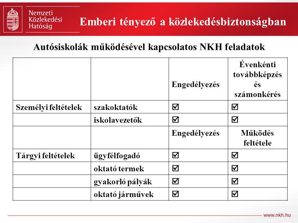 Autósiskolák működésével kapcsolatos NKH feladatok Engedélyezés Évenkénti továbbképzés és számonkérés Személyi feltételekszakoktatók  iskolavezetők