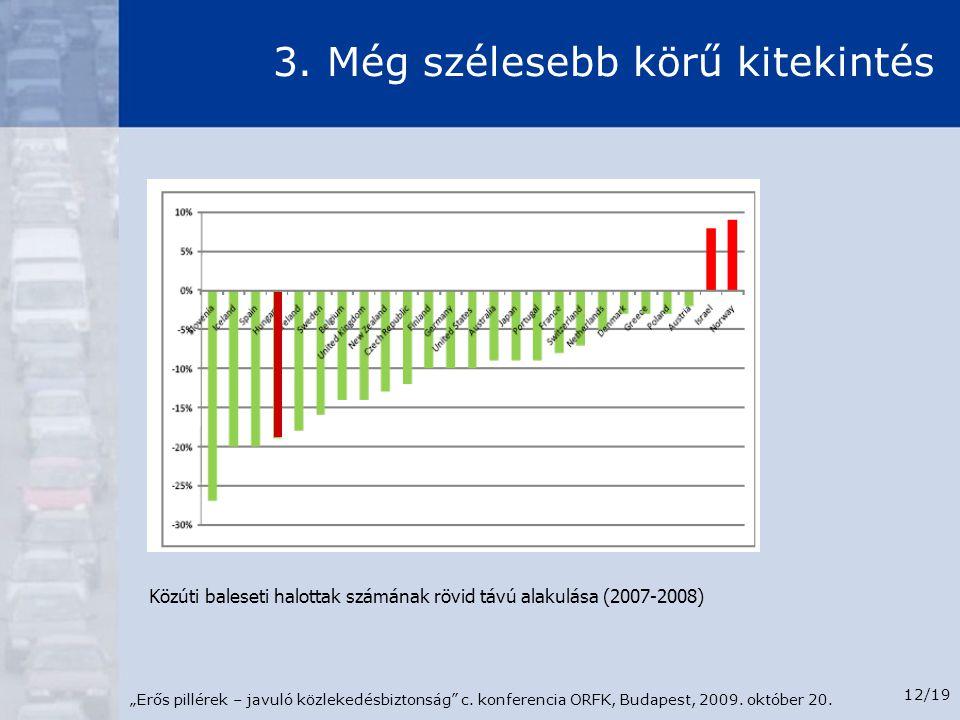 """""""Erős pillérek – javuló közlekedésbiztonság"""" c. konferencia ORFK, Budapest, 2009. október 20. 12/19 3. Még szélesebb körű kitekintés Közúti baleseti h"""