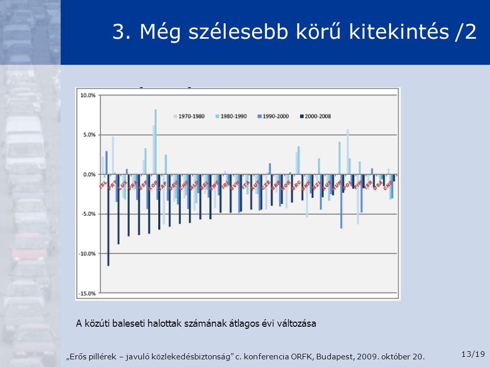 """""""Erős pillérek – javuló közlekedésbiztonság"""" c. konferencia ORFK, Budapest, 2009. október 20. 13/19 3. Még szélesebb körű kitekintés /2 A közúti bales"""