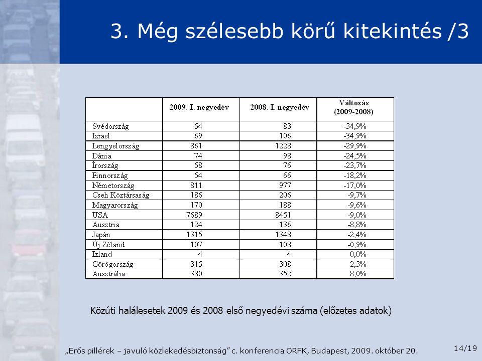 """""""Erős pillérek – javuló közlekedésbiztonság"""" c. konferencia ORFK, Budapest, 2009. október 20. 14/19 3. Még szélesebb körű kitekintés /3 Közúti haláles"""