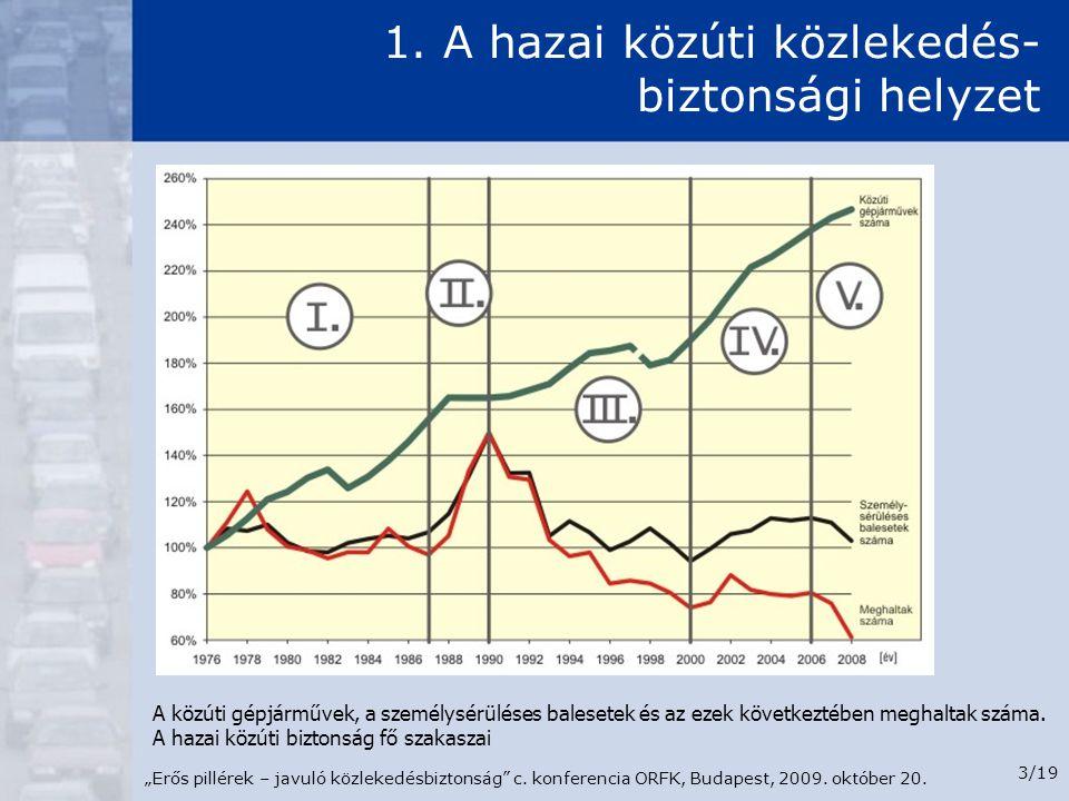 """""""Erős pillérek – javuló közlekedésbiztonság"""" c. konferencia ORFK, Budapest, 2009. október 20. 3/19 1. A hazai közúti közlekedés- biztonsági helyzet A"""