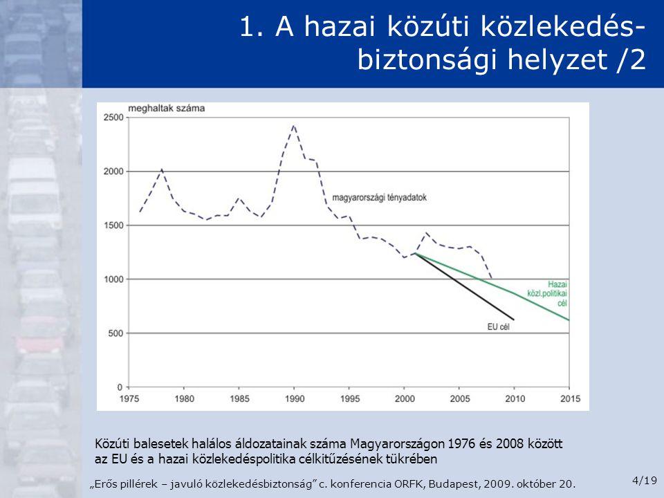 """""""Erős pillérek – javuló közlekedésbiztonság"""" c. konferencia ORFK, Budapest, 2009. október 20. 4/19 1. A hazai közúti közlekedés- biztonsági helyzet /2"""