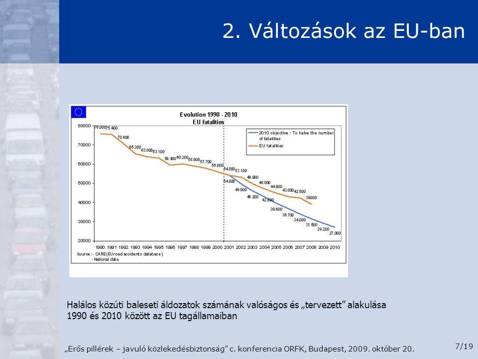 """""""Erős pillérek – javuló közlekedésbiztonság"""" c. konferencia ORFK, Budapest, 2009. október 20. 7/19 2. Változások az EU-ban Halálos közúti baleseti áld"""