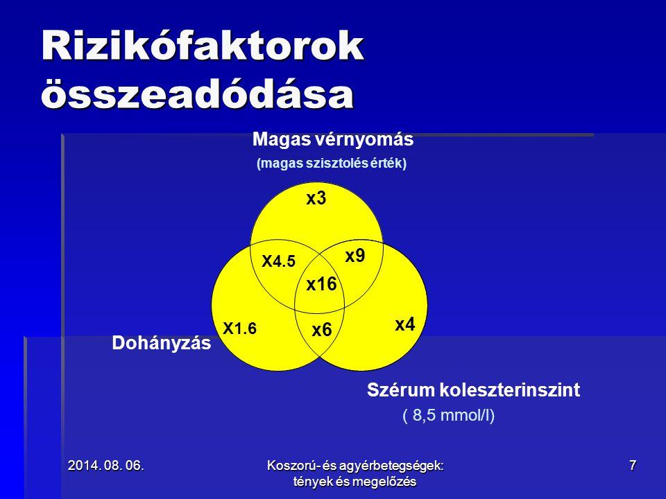 2014. 08. 06.2014. 08. 06.2014. 08. 06.Koszorú- és agyérbetegségek: tények és megelőzés 7 X1.6 x4 x3 x6 x16 X4.5 x9 Magas vérnyomás (magas szisztolés