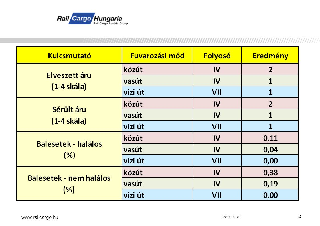 2014. 08. 06. www.railcargo.hu 12